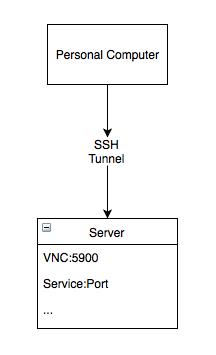 local service ssh tunnel