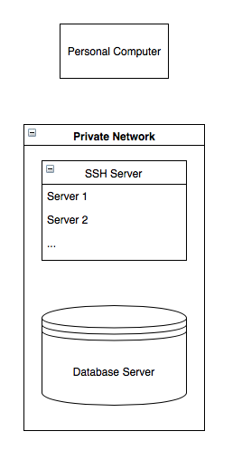 private network with ssh server and database