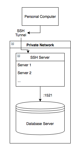 private network with ssh server and database accessible with ssh tunnel